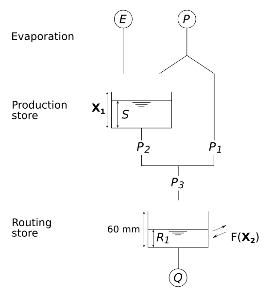 man/figures/diagramGR2M-EN.png