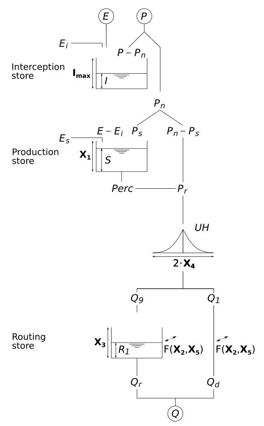 man/figures/diagramGR5H-EN.png