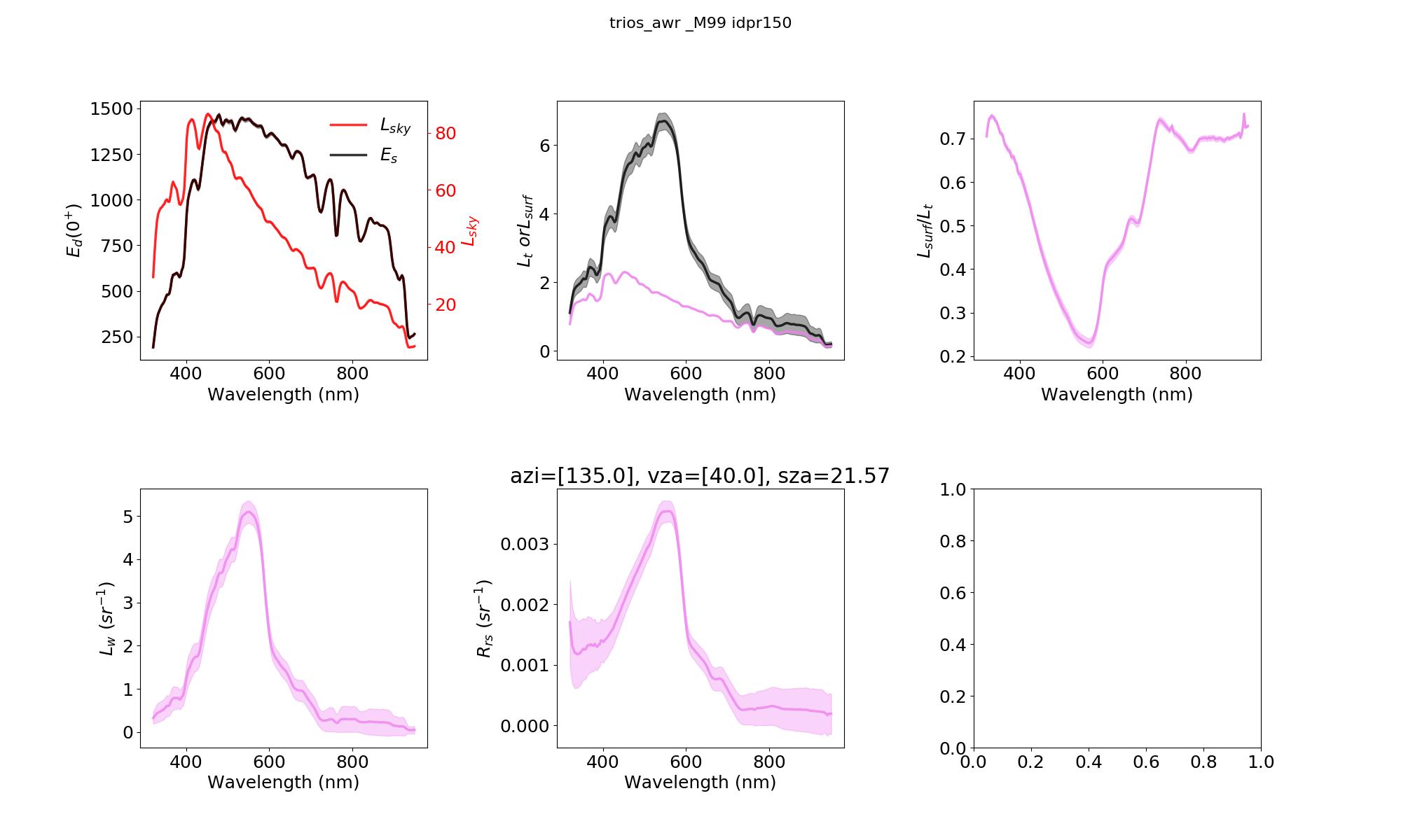 test/fig/trios_awr_2018-05-30_idpr150_M99.png