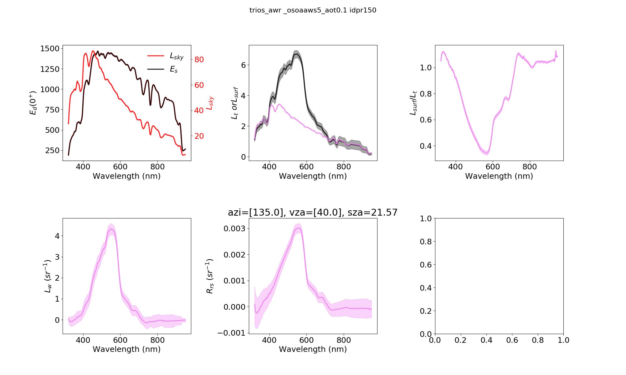 test/fig/trios_awr_2018-05-30_idpr150_osoaaws5_aot0.1.png