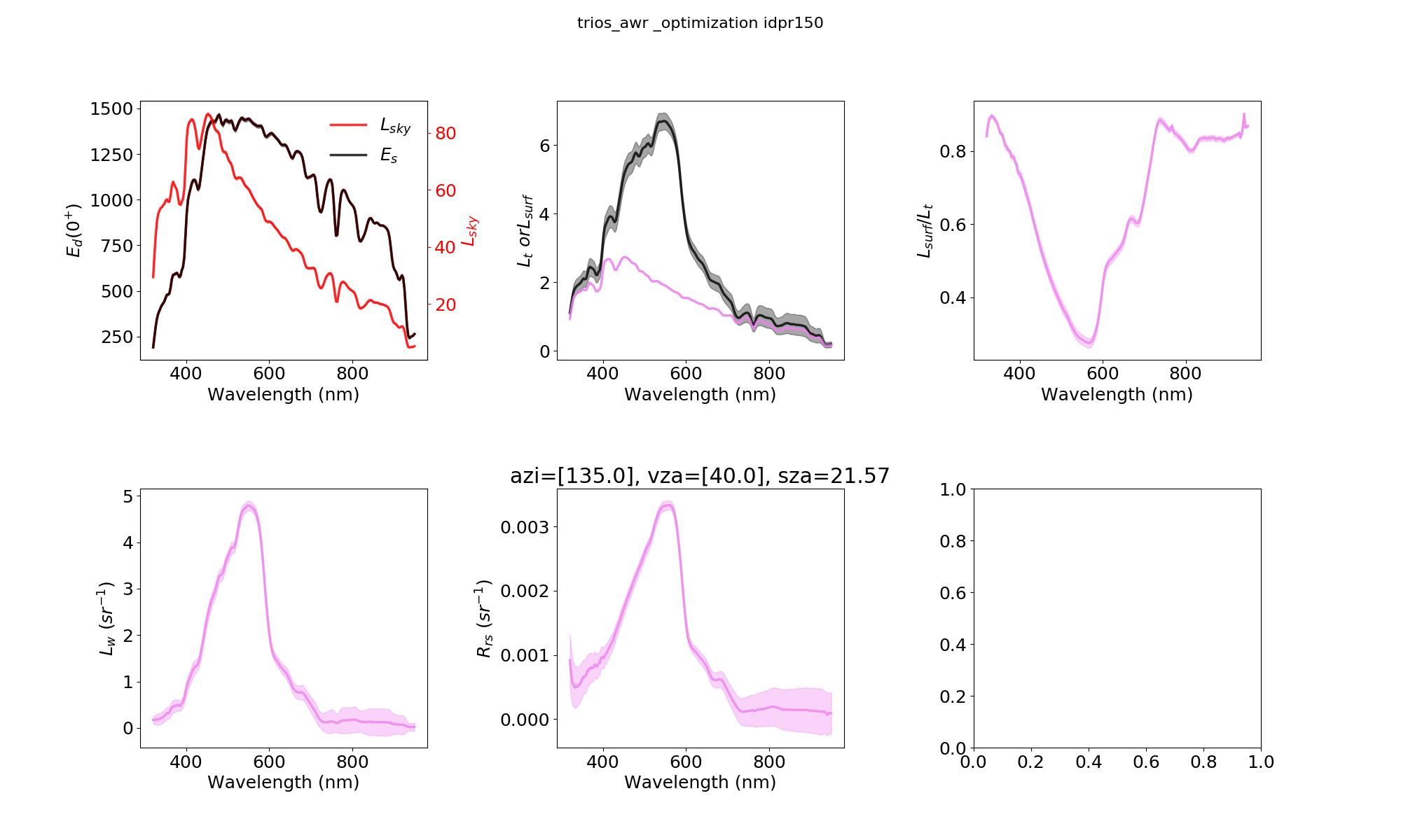 test/fig/trios_awr_2018-05-30_idpr150_optimization.png