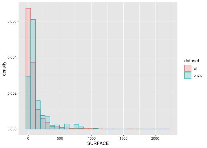 exploration_files/figure-markdown_github/ZP_size-1.png