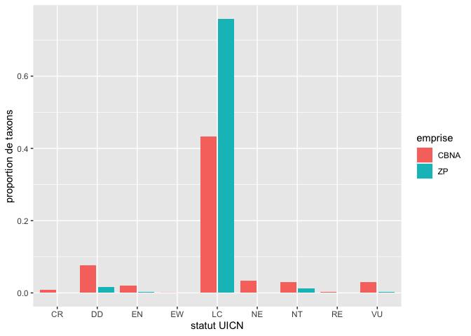 exploration_files/figure-markdown_github/status_especes-1.png