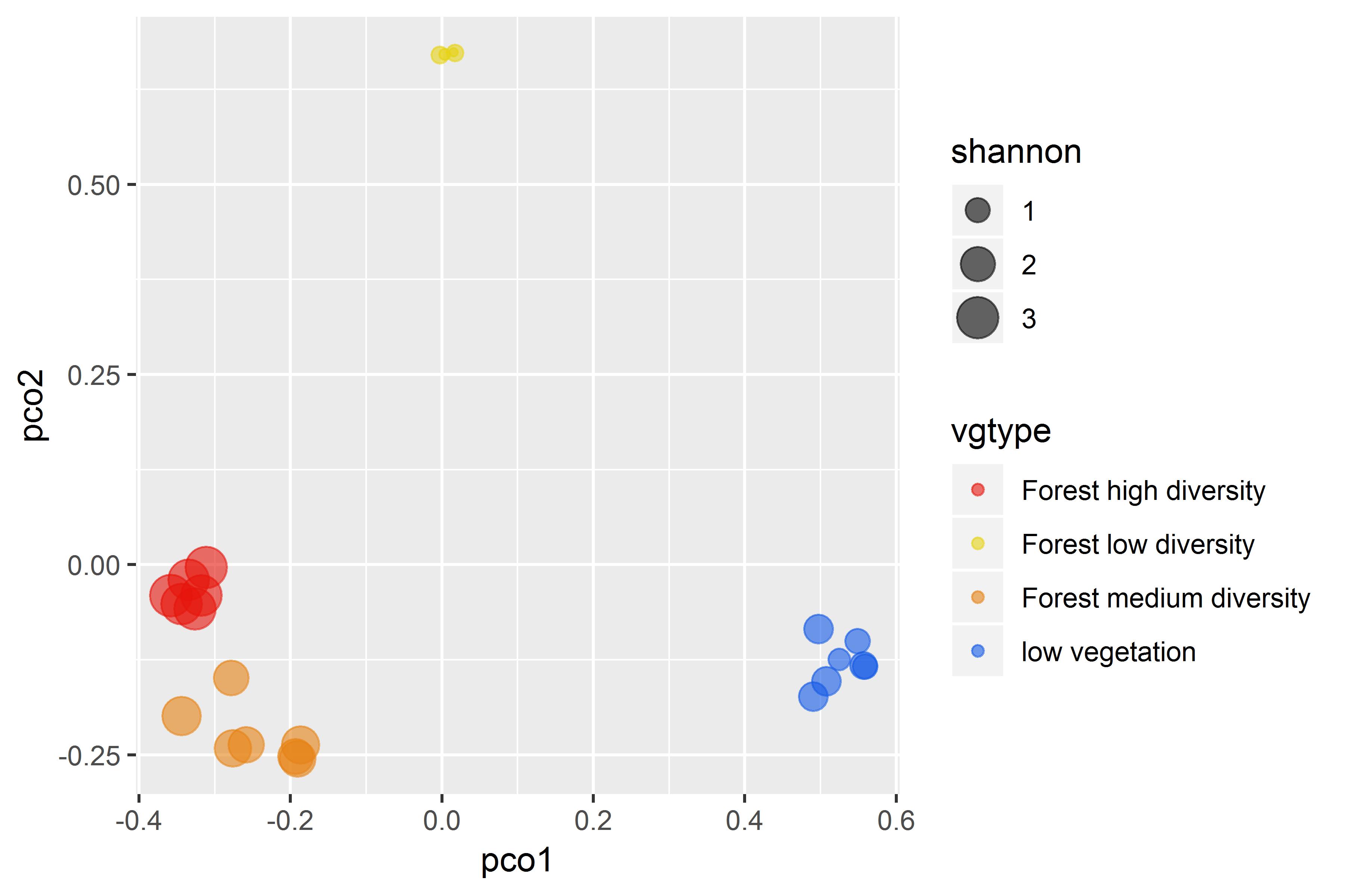 man/figures/BetaDiversity_PcoA1_vs_PcoA2.png