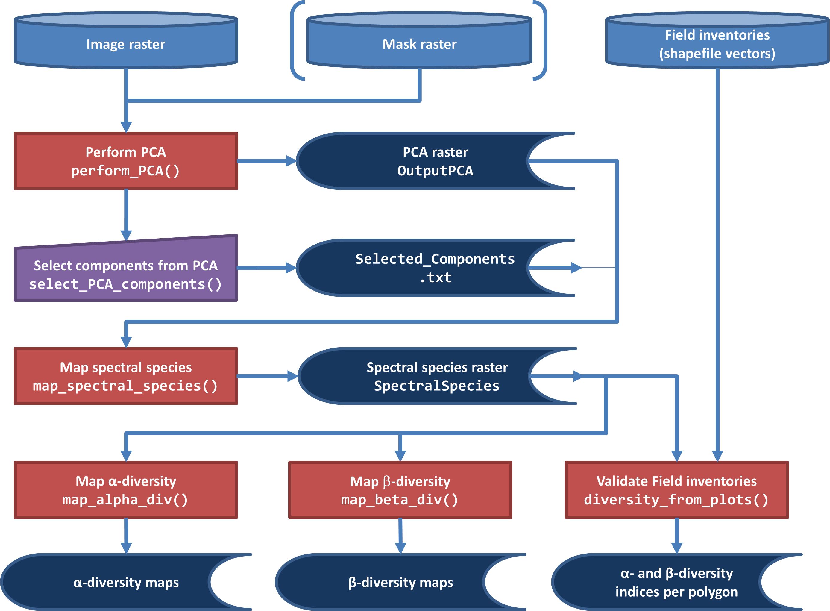 man/figures/Figure1_FlowChart_biodivMapR_Process_600DPI.png